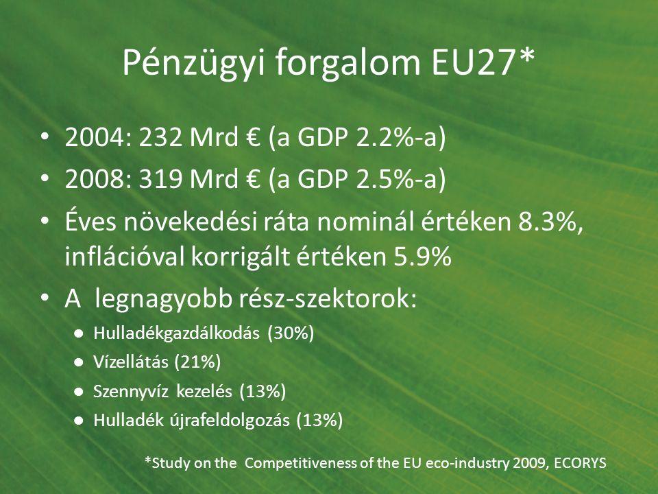 Pénzügyi forgalom EU27* 2004: 232 Mrd € (a GDP 2.2%-a) 2008: 319 Mrd € (a GDP 2.5%-a) Éves növekedési ráta nominál értéken 8.3%, inflációval korrigált