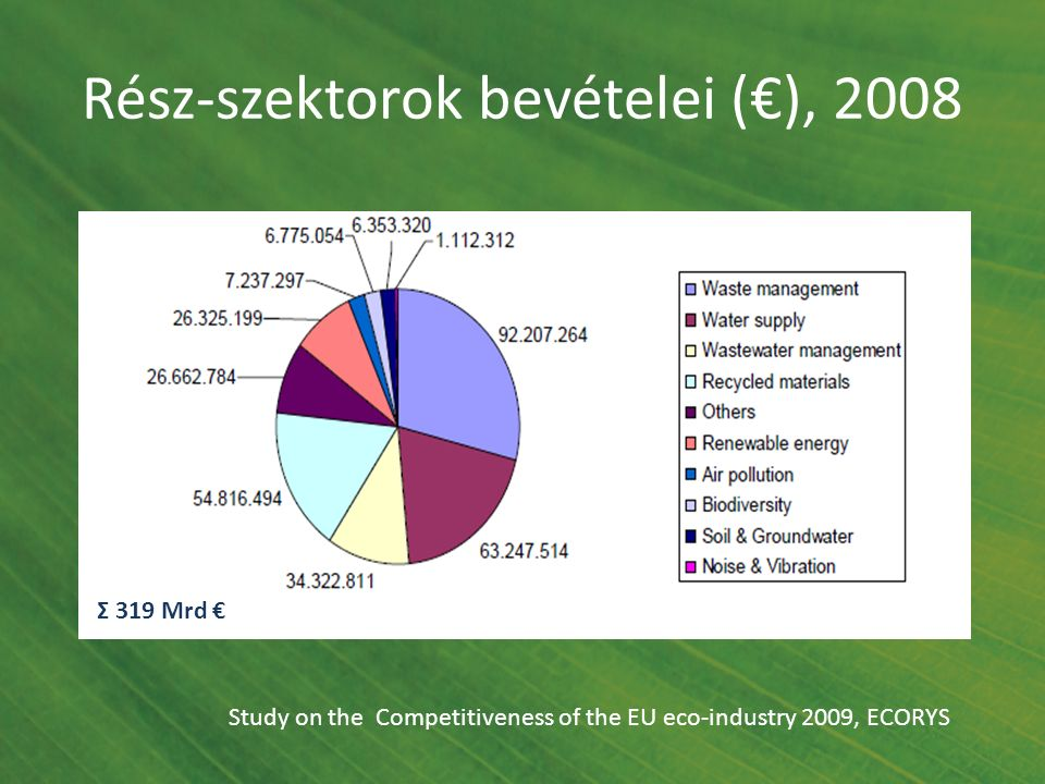Rész-szektorok bevételei (€), 2008 Study on the Competitiveness of the EU eco-industry 2009, ECORYS Σ 319 Mrd €