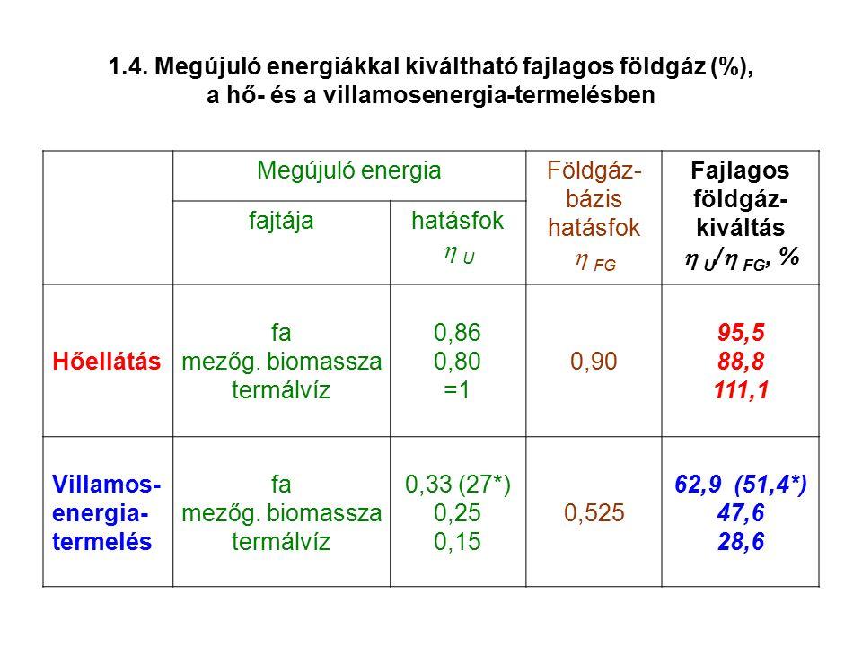 1.4. Megújuló energiákkal kiváltható fajlagos földgáz (%), a hő- és a villamosenergia-termelésben Megújuló energiaFöldgáz- bázis hatásfok  FG Fajlago