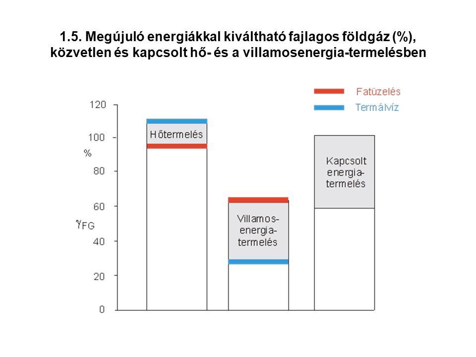 1.5. Megújuló energiákkal kiváltható fajlagos földgáz (%), közvetlen és kapcsolt hő- és a villamosenergia-termelésben