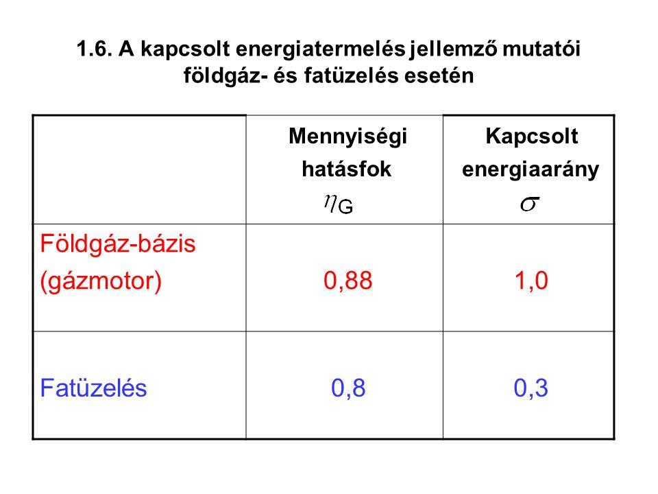 1.6. A kapcsolt energiatermelés jellemző mutatói földgáz- és fatüzelés esetén Mennyiségi hatásfok Kapcsolt energiaarány Földgáz-bázis (gázmotor) 0,88