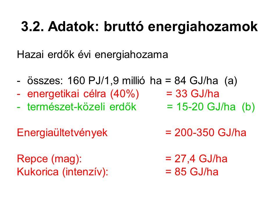 3.2. Adatok: bruttó energiahozamok Hazai erdők évi energiahozama -összes: 160 PJ/1,9 millió ha = 84 GJ/ha (a) -energetikai célra (40%) = 33 GJ/ha -ter