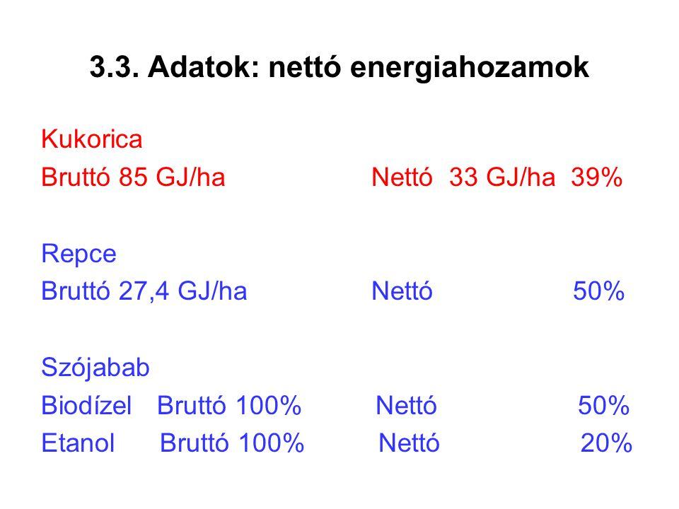 3.3. Adatok: nettó energiahozamok Kukorica Bruttó 85 GJ/ha Nettó 33 GJ/ha 39% Repce Bruttó 27,4 GJ/ha Nettó 50% Szójabab Biodízel Bruttó 100% Nettó 50