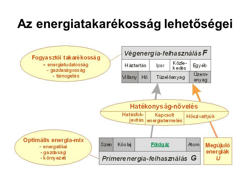 3.7. Példa: villamosenergia-termelés szén-dioxid-kibocsátás Földgáz esetén Biomassza esetén