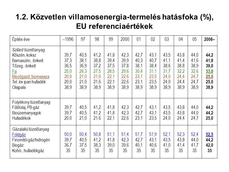 1.2. Közvetlen villamosenergia-termelés hatásfoka (%), EU referenciaértékek Építés éve–199697989920000102030405 2006– Szilárd tüzelőanyag Kőszén, koks