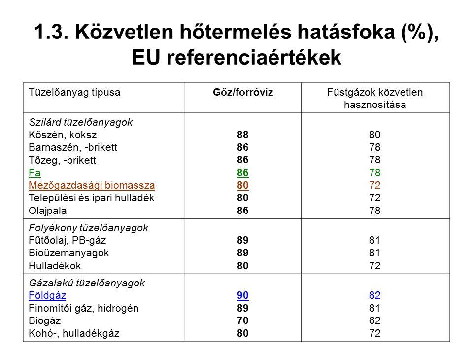 1.3. Közvetlen hőtermelés hatásfoka (%), EU referenciaértékek Tüzelőanyag típusaGőz/forróvízFüstgázok közvetlen hasznosítása Szilárd tüzelőanyagok Kős