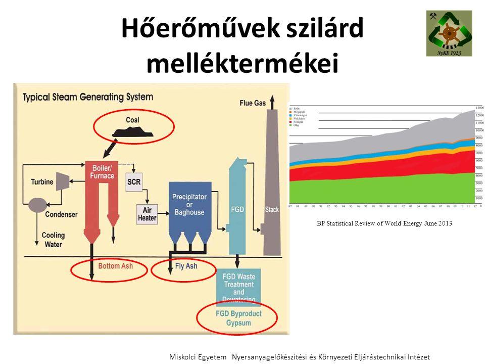 Hőerőművek szilárd melléktermékei Miskolci Egyetem Nyersanyagelőkészítési és Környezeti Eljárástechnikai Intézet BP Statistical Review of World Energy