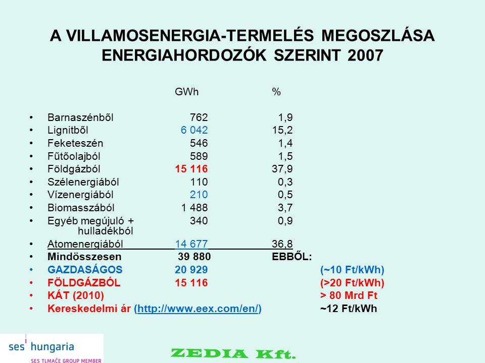 A VILLAMOSENERGIA-TERMELÉS MEGOSZLÁSA ENERGIAHORDOZÓK SZERINT 2007 GWh % Barnaszénből 762 1,9 Lignitből 6 042 15,2 Feketeszén 546 1,4 Fűtőolajból 589 1,5 Földgázból 15 116 37,9 Szélenergiából 110 0,3 Vízenergiából 210 0,5 Biomasszából 1 488 3,7 Egyéb megújuló + 340 0,9 hulladékból Atomenergiából 14 677 36,8 Mindösszesen 39 880 EBBŐL: GAZDASÁGOS 20 929(~10 Ft/kWh) FÖLDGÁZBÓL 15 116(>20 Ft/kWh) KÁT (2010)> 80 Mrd Ft Kereskedelmi ár (http://www.eex.com/en/)~12 Ft/kWhhttp://www.eex.com/en/ ZEDIA Kft.