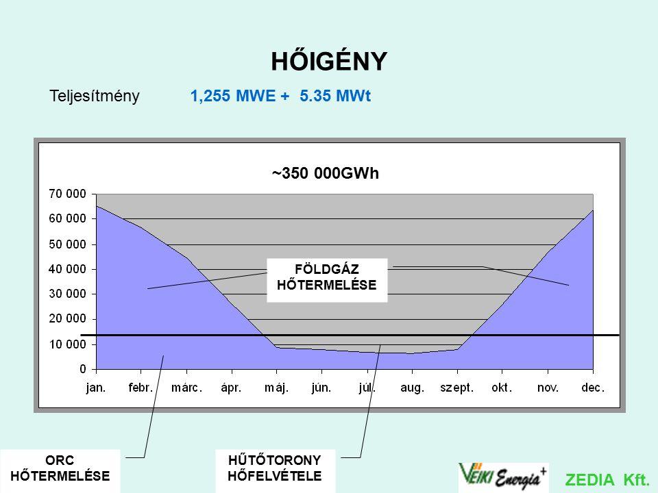 HŐIGÉNY ORC HŐTERMELÉSE HŰTŐTORONY HŐFELVÉTELE FÖLDGÁZ HŐTERMELÉSE Teljesítmény 1,255 MWE + 5.35 MWt ~350 000GWh ZEDIA Kft.