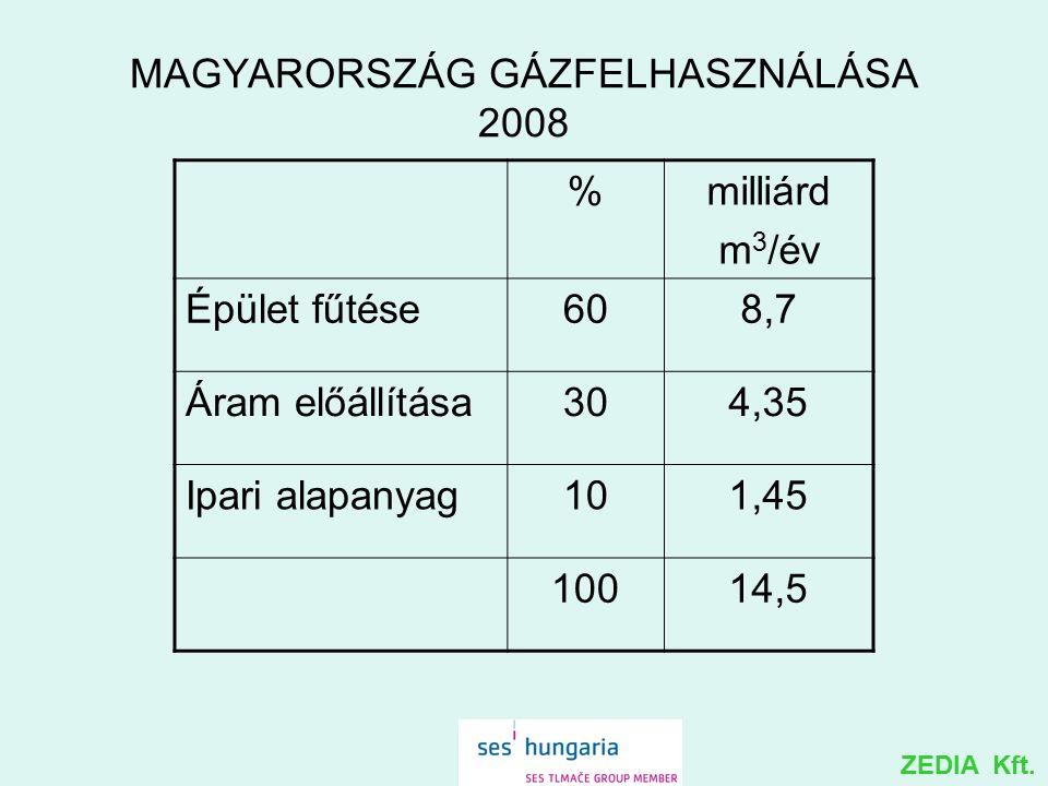 MAGYARORSZÁG GÁZFELHASZNÁLÁSA 2008 %milliárd m 3 /év Épület fűtése608,7 Áram előállítása304,35 Ipari alapanyag101,45 10014,5 ZEDIA Kft.