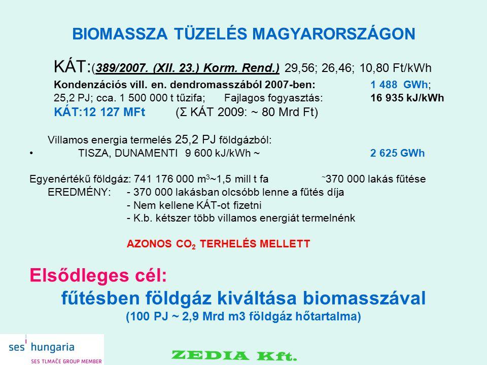 BIOMASSZA TÜZELÉS MAGYARORSZÁGON KÁT: (389/2007. (XII. 23.) Korm. Rend.) 29,56; 26,46; 10,80 Ft/kWh Kondenzációs vill. en. dendromasszából 2007-ben: 1