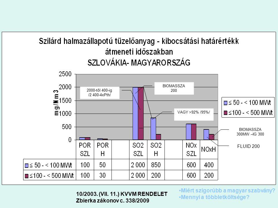 FLUID 200 BIOMASSZA 300MW –IG 300 BIOMASSZA 200 2000-től 400-ig /2 400-4xPth/ VAGY >92% /95%/ 10/2003. (VII. 11.) KVVM RENDELET Zbierka zákonov c. 338