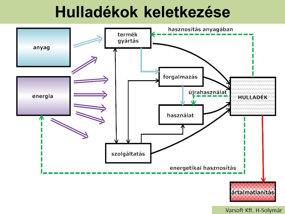 Hulladékok keletkezése Varsoft Kft. H-Solymár