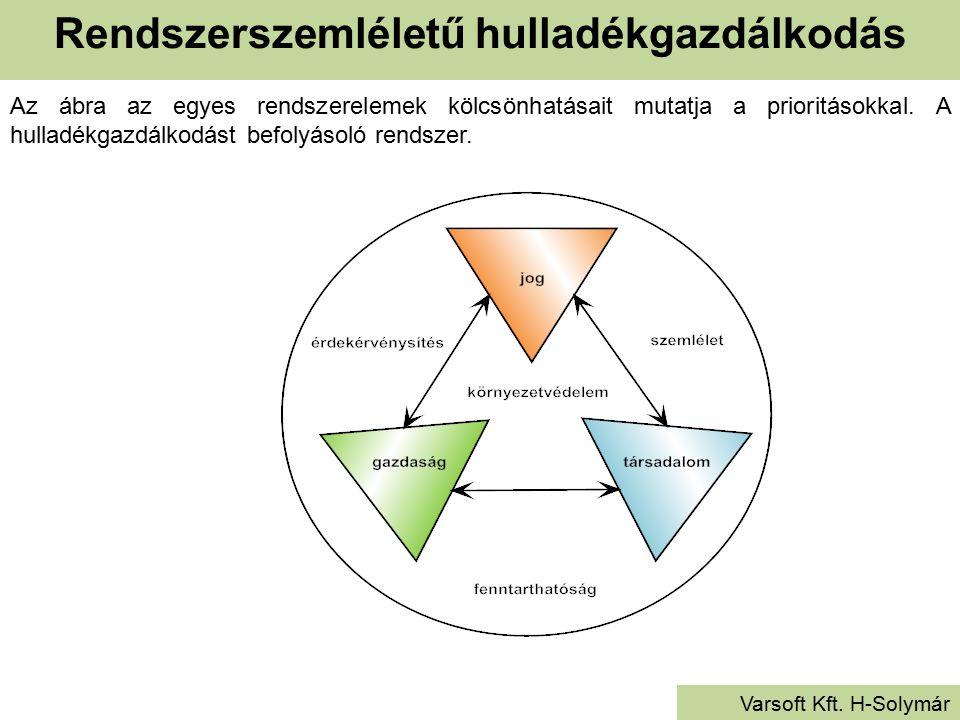 Rendszerszemléletű hulladékgazdálkodás Varsoft Kft. H-Solymár Az ábra az egyes rendszerelemek kölcsönhatásait mutatja a prioritásokkal. A hulladékgazd