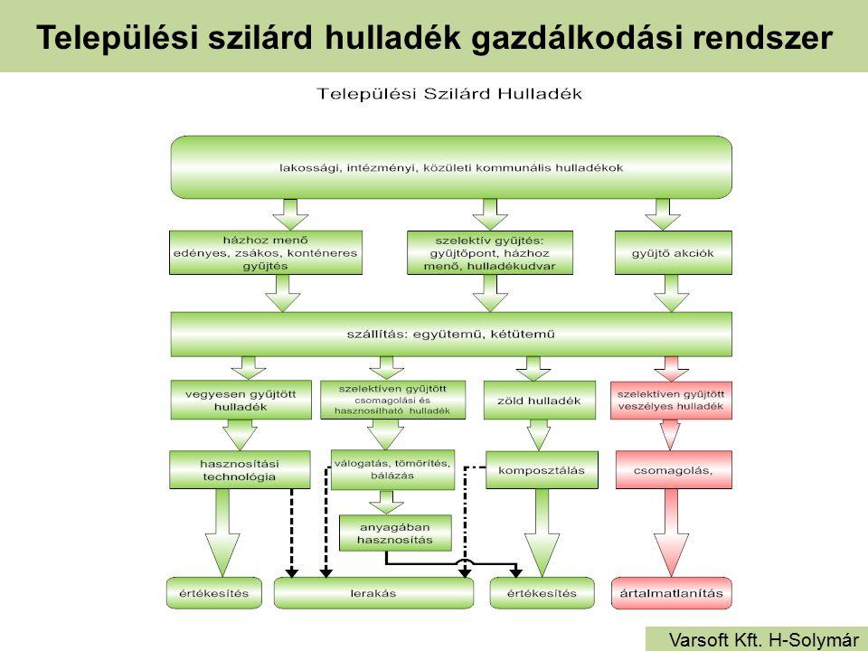 Települési szilárd hulladék gazdálkodási rendszer Varsoft Kft. H-Solymár