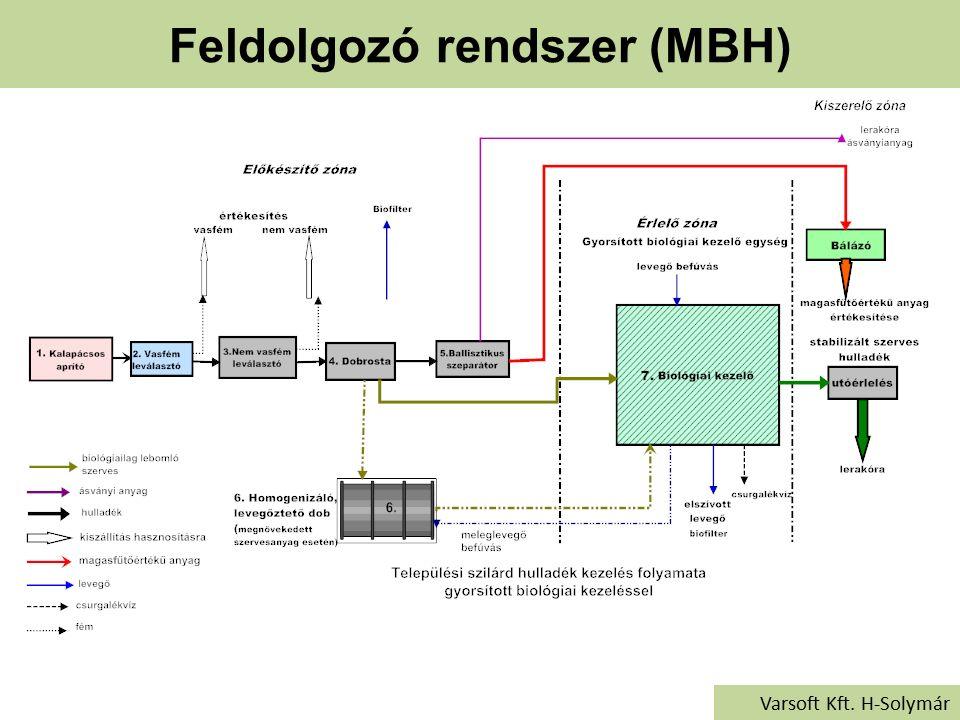 Feldolgozó rendszer (MBH) Varsoft Kft. H-Solymár