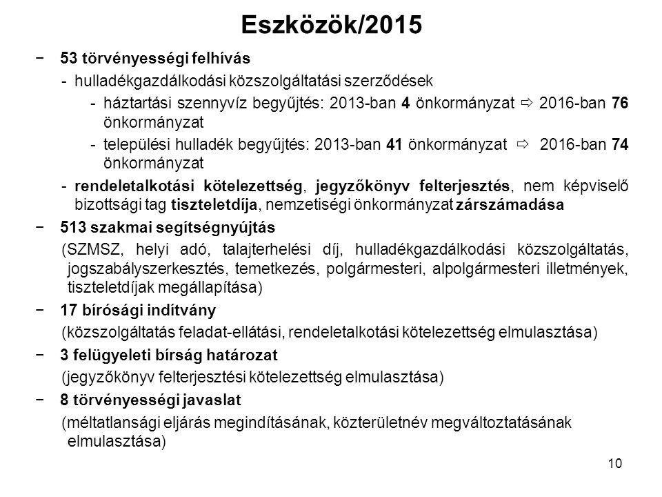 Eszközök/2015 −53 törvényességi felhívás -hulladékgazdálkodási közszolgáltatási szerződések -háztartási szennyvíz begyűjtés: 2013-ban 4 önkormányzat 