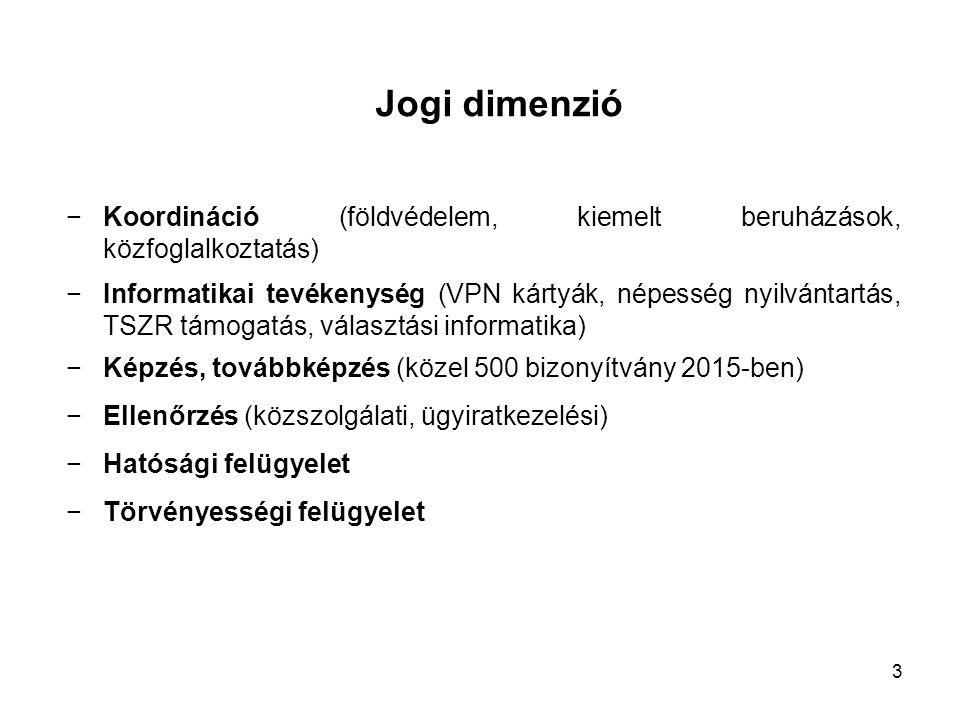 Jogi dimenzió −Koordináció (földvédelem, kiemelt beruházások, közfoglalkoztatás) −Informatikai tevékenység (VPN kártyák, népesség nyilvántartás, TSZR