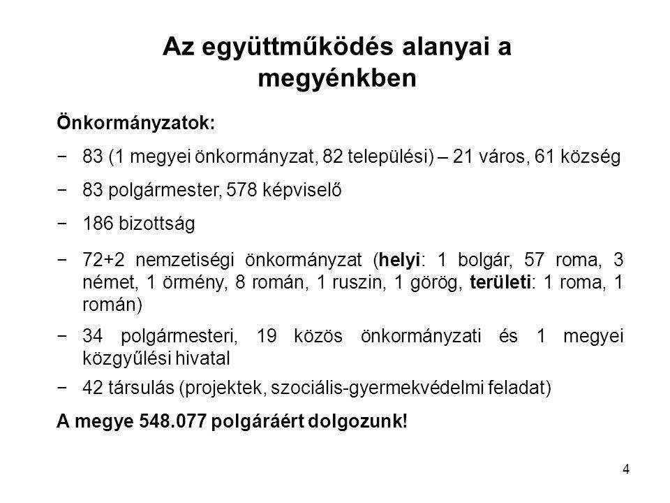 Az együttműködés alanyai a megyénkben Önkormányzatok: −83 (1 megyei önkormányzat, 82 települési) – 21 város, 61 község −83 polgármester, 578 képviselő