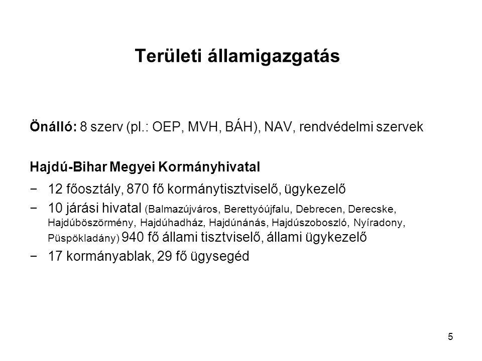 Területi államigazgatás Önálló: 8 szerv (pl.: OEP, MVH, BÁH), NAV, rendvédelmi szervek Hajdú-Bihar Megyei Kormányhivatal −12 főosztály, 870 fő kormánytisztviselő, ügykezelő −10 járási hivatal (Balmazújváros, Berettyóújfalu, Debrecen, Derecske, Hajdúböszörmény, Hajdúhadház, Hajdúnánás, Hajdúszoboszló, Nyíradony, Püspökladány) 940 fő állami tisztviselő, állami ügykezelő −17 kormányablak, 29 fő ügysegéd 5