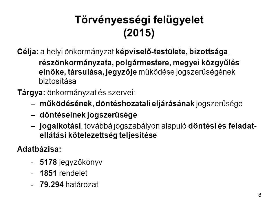 Törvényességi felügyelet (2015) Célja: a helyi önkormányzat képviselő-testülete, bizottsága, részönkormányzata, polgármestere, megyei közgyűlés elnöke