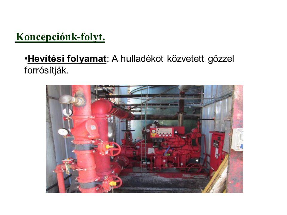 Koncepciónk-folyt. Hevítési folyamat: A hulladékot közvetett gőzzel forrósítják.