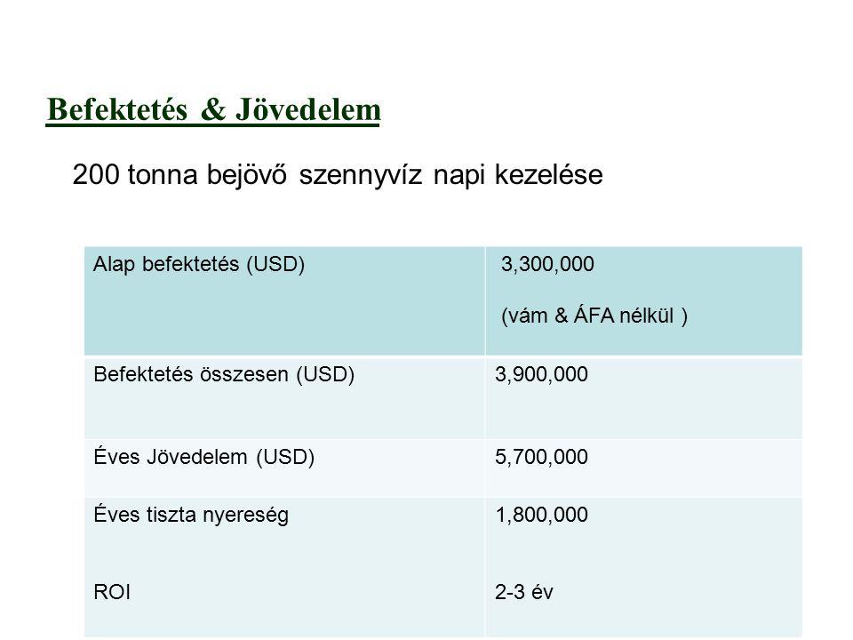 Befektetés & Jövedelem 200 tonna bejövő szennyvíz napi kezelése 3,300,000 (vám & ÁFA nélkül ) Alap befektetés (USD) 3,900,000Befektetés összesen (USD) 5,700,000Éves Jövedelem (USD) 1,800,000 2-3 év Éves tiszta nyereség ROI