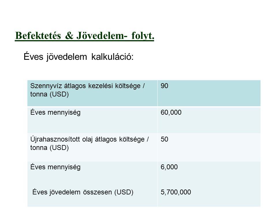 Befektetés & Jövedelem- folyt.