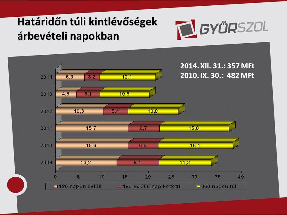Határidőn túli kintlévőségek árbevételi napokban 2014. XII. 31.: 357 MFt 2010. IX. 30.: 482 MFt