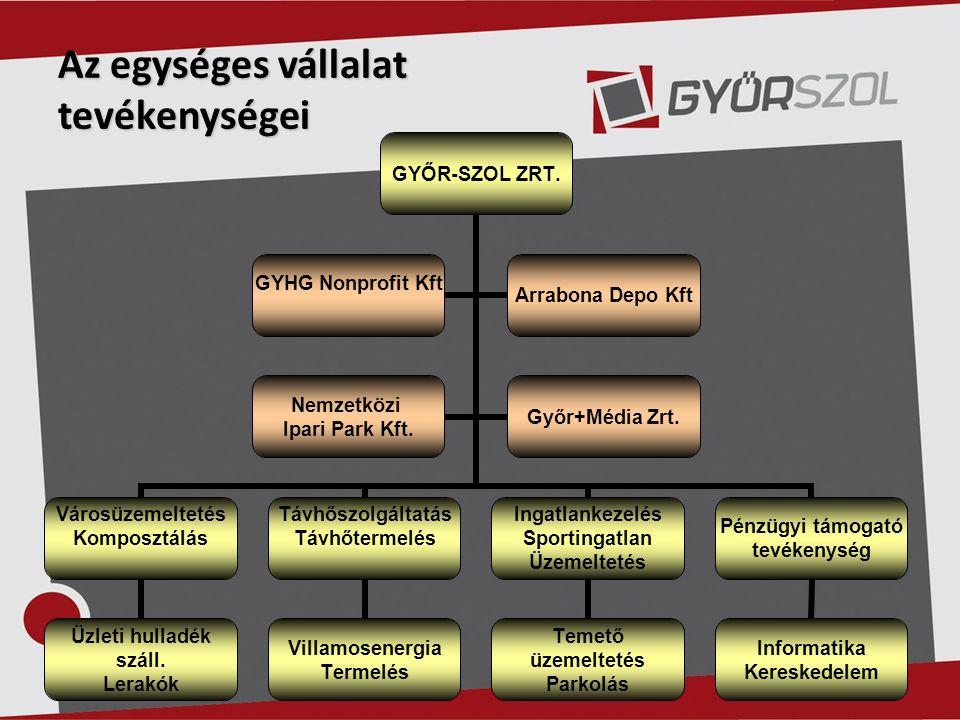 Az egységes vállalat tevékenységei GYŐR-SZOL ZRT.