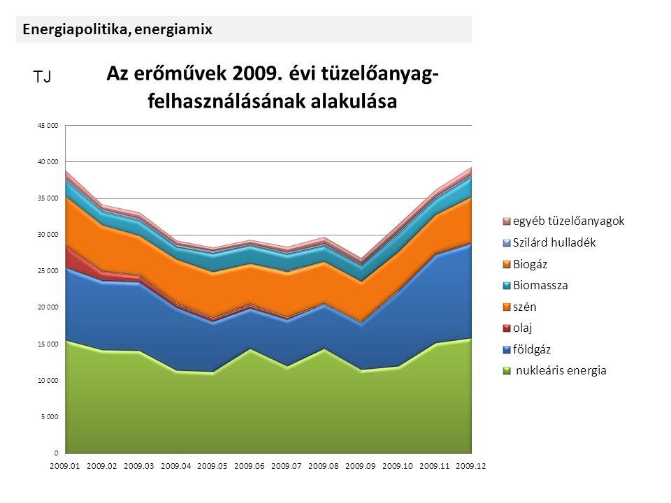 Forrás: KHEM Energiapolitika, energiamix