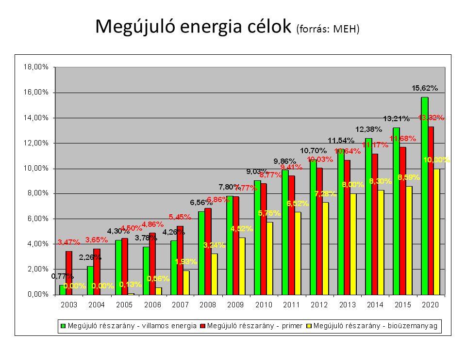 Megújuló energia célok (forrás: MEH)