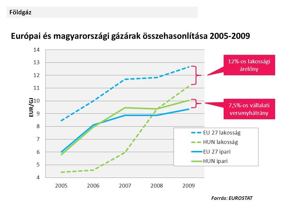 Forrás: EUROSTAT Európai és magyarországi gázárak összehasonlítása 2005-2009 7,5%-os vállalati versenyhátrány 12%-os lakossági árelőny Földgáz