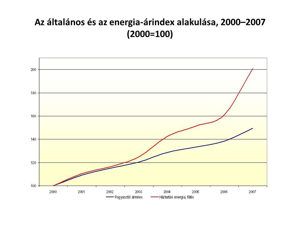 Az általános és az energia-árindex alakulása, 2000–2007 (2000=100)