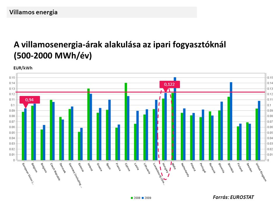 A villamosenergia-árak alakulása az ipari fogyasztóknál (500-2000 MWh/év) 0,94 0,122 EUR/kWh Forrás: EUROSTAT Villamos energia