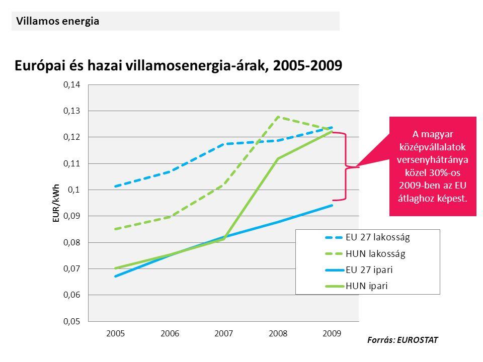 A magyar középvállalatok versenyhátránya közel 30%-os 2009-ben az EU átlaghoz képest.