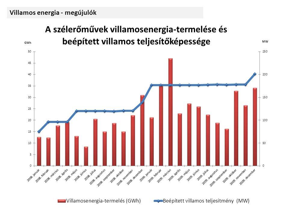 Összes nettó termelés: 2261 GWh Az összes hazai nettó termelés 6,0%-a biomassza1606 GWh szél 206 GWh víz 204 GWh hulladék 205 GWh biogáz 38 GWh napelem < 1 GWh Megújuló forrásokból termelt, hálózatra adott villamos energia 2008-ban megújuló 1771 GWh hulladék 87 GWh összesen 1856 GWh Villamos energia - megújulók