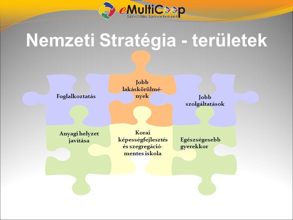 Nemzeti Stratégia - területek Jobb lakáskörülmé- nyek Korai képességfejlesztés és szegregáció- mentes iskola Anyagi helyzet javítása Foglalkoztatás Eg