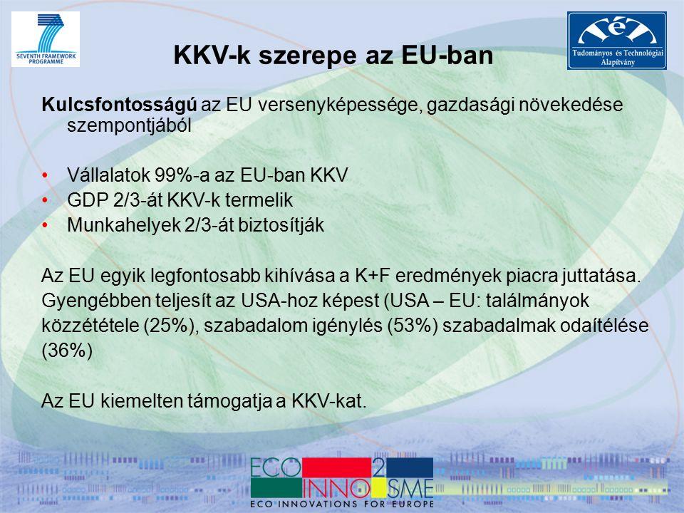 Nyereséget termelő gazdálkodó szervezet Kevesebb mint 250 alkalmazottja van Éves árbevétele kevesebb, mint 50M EUR, vagy a mérleg főösszege kevesebb, mint 43M EUR Független, azaz 25%-nál nincs magasabb tulajdonrésze olyan vállalatnak, amely nem KKV Bővebben: http://ec.europa.eu/enterprise/enterprise_policy/sme_definition /index_en.htm Ki számít KKV-nak az EU-ban?