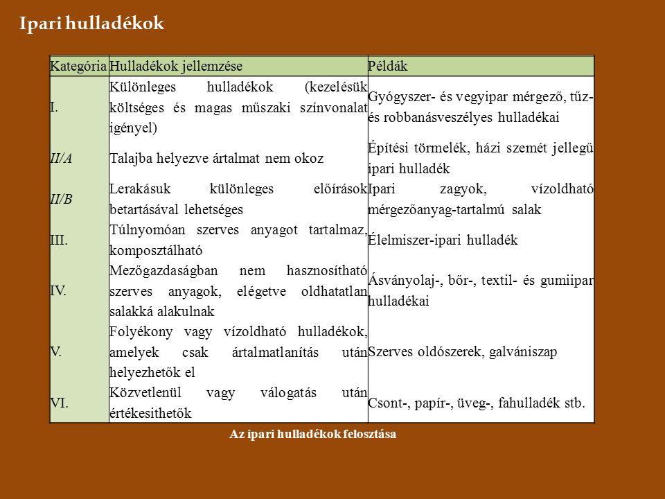 Ipari hulladékok KategóriaHulladékok jellemzésePéldák I.