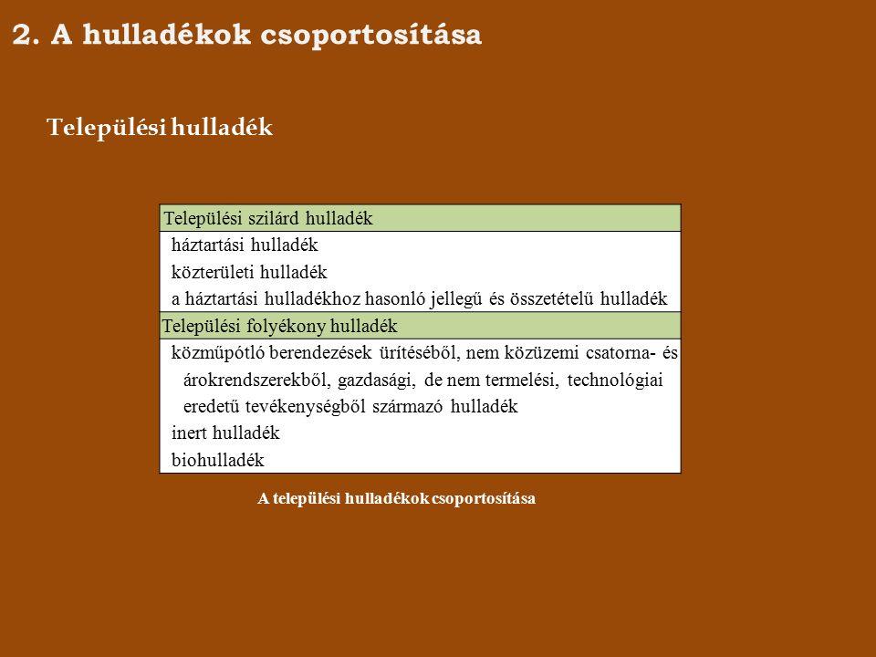 A háztartási hulladék összetétele (forrás: www.kornyezetbarat,hulladekboltermek.hu)