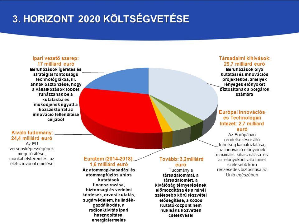 3. HORIZONT 2020 KÖLTSÉGVETÉSE