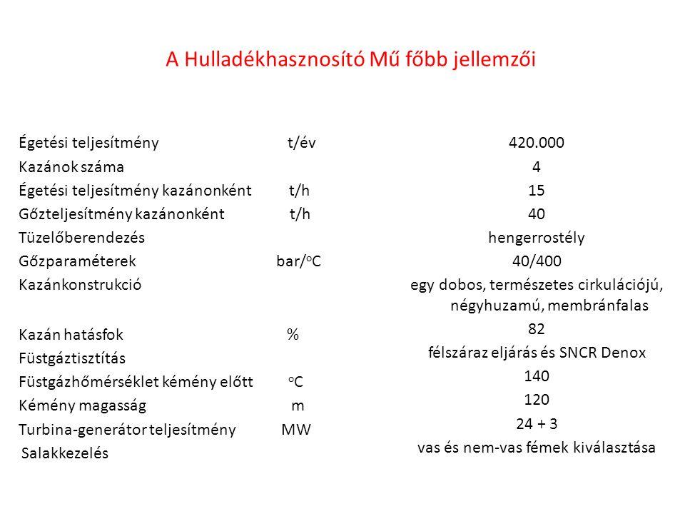 A Hulladékhasznosító Mű főbb jellemzői Égetési teljesítmény t/év Kazánok száma Égetési teljesítmény kazánonként t/h Gőzteljesítmény kazánonként t/h Tüzelőberendezés Gőzparaméterek bar/ o C Kazánkonstrukció Kazán hatásfok % Füstgáztisztítás Füstgázhőmérséklet kémény előtt o C Kémény magasság m Turbina-generátor teljesítmény MW Salakkezelés 420.000 4 15 40 hengerrostély 40/400 egy dobos, természetes cirkulációjú, négyhuzamú, membránfalas 82 félszáraz eljárás és SNCR Denox 140 120 24 + 3 vas és nem-vas fémek kiválasztása