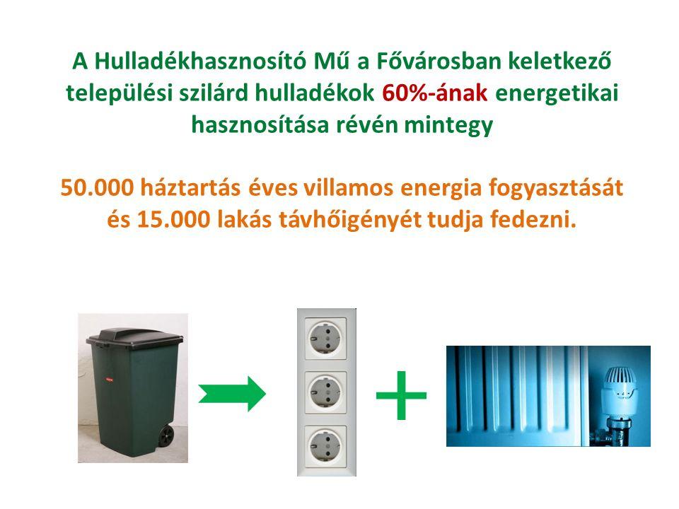 A Hulladékhasznosító Mű a Fővárosban keletkező települési szilárd hulladékok 60%-ának energetikai hasznosítása révén mintegy 50.000 háztartás éves villamos energia fogyasztását és 15.000 lakás távhőigényét tudja fedezni.