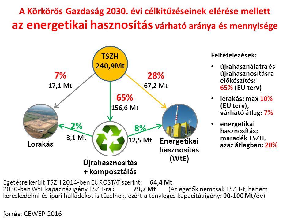 A Körkörös Gazdaság 2030.