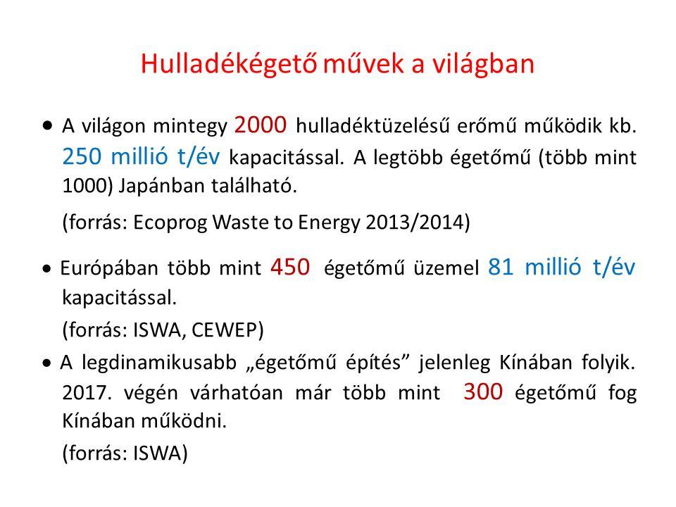 Energiatermelés hulladékból Európában (2013.