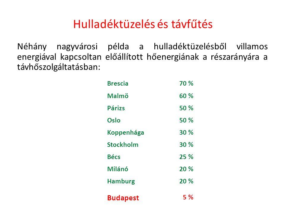 Néhány nagyvárosi példa a hulladéktüzelésből villamos energiával kapcsoltan előállított hőenergiának a részarányára a távhőszolgáltatásban: Brescia70 % Malmö60 % Párizs50 % Oslo50 % Koppenhága30 % Stockholm30 % Bécs25 % Milánó20 % Hamburg20 % Hulladéktüzelés és távfűtés Budapest 5 %