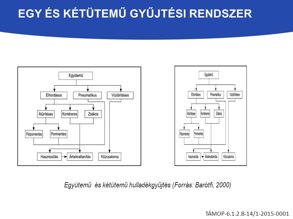 EGY ÉS KÉTÜTEMŰ GYŰJTÉSI RENDSZER Együtemű és kétütemű hulladékgyűjtés (Forrás: Barótfi, 2000) TÁMOP-6.1.2.B-14/1-2015-0001