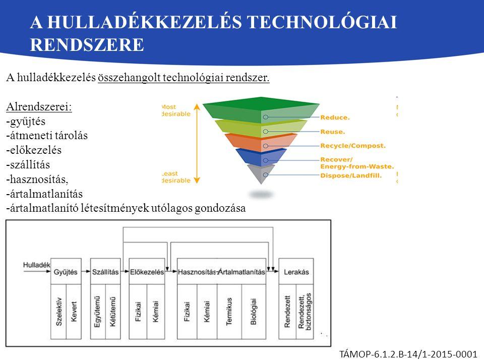 A HULLADÉKKEZELÉS TECHNOLÓGIAI RENDSZERE A hulladékkezelés összehangolt technológiai rendszer.
