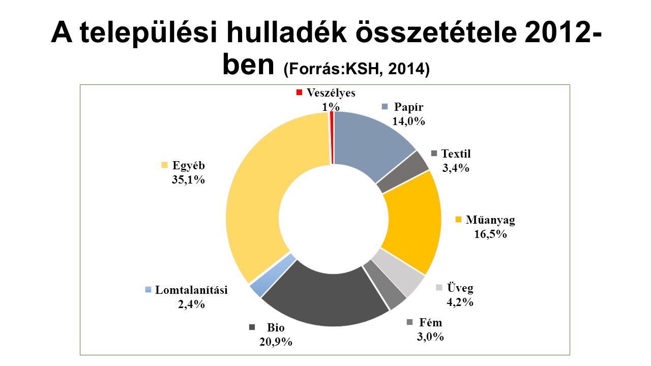 A települési hulladék összetétele 2012- ben (Forrás:KSH, 2014)